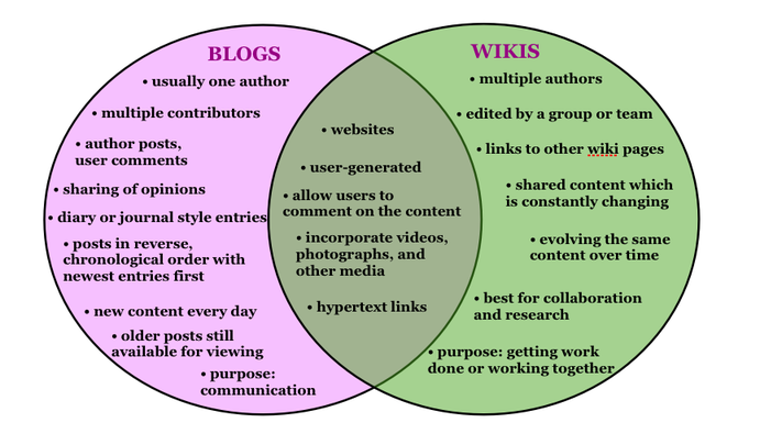 WHAT'S THE DIFFERENCE BETWEEN A BLOG AND A WIKI?